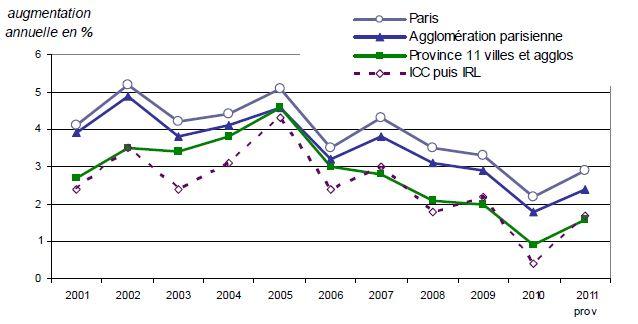 Augmentation loyers depuis 2001