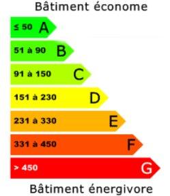 classe énergie logement