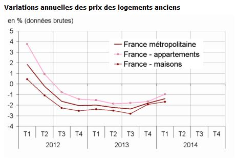 variations prix immobilier ancien
