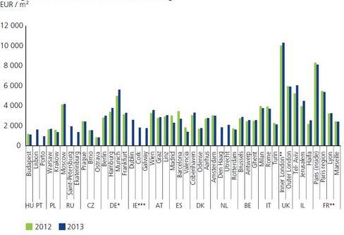 graphique prix immobilier européen